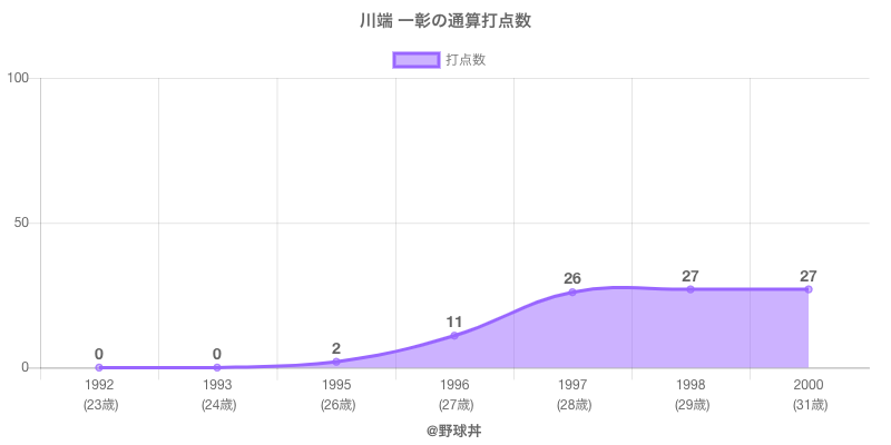 #川端 一彰の通算打点数