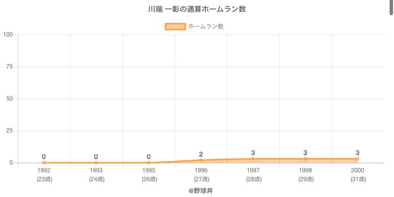 #川端 一彰の通算ホームラン数