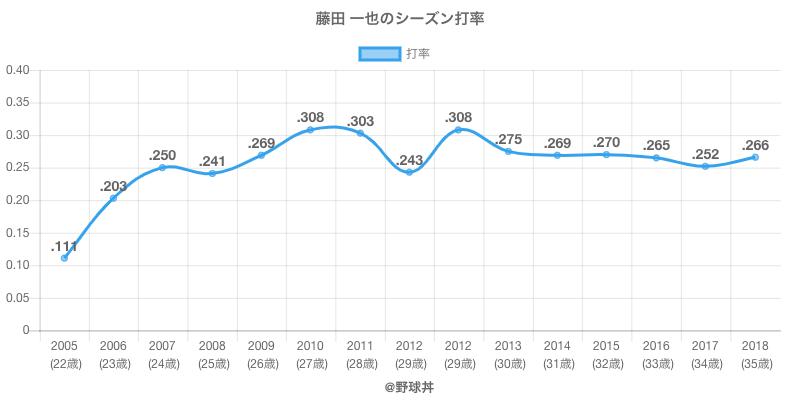 藤田 一也のシーズン打率