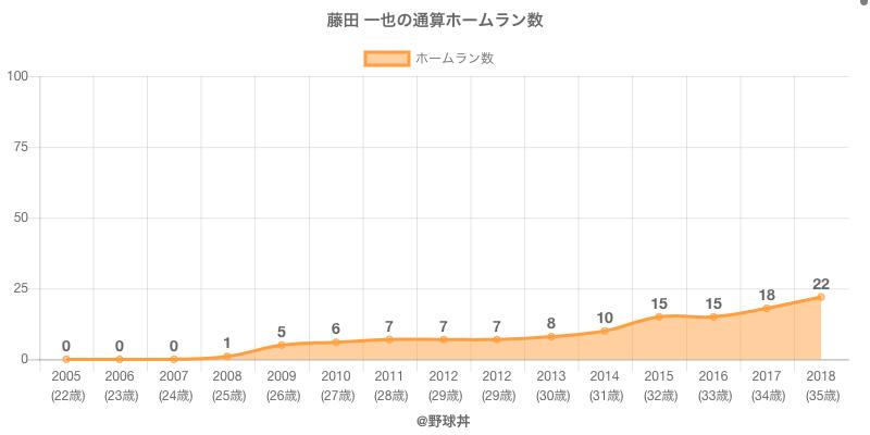 #藤田 一也の通算ホームラン数