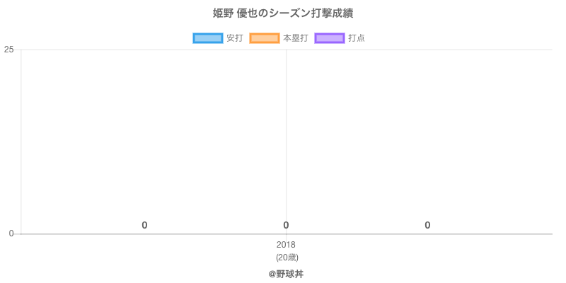 #姫野 優也のシーズン打撃成績