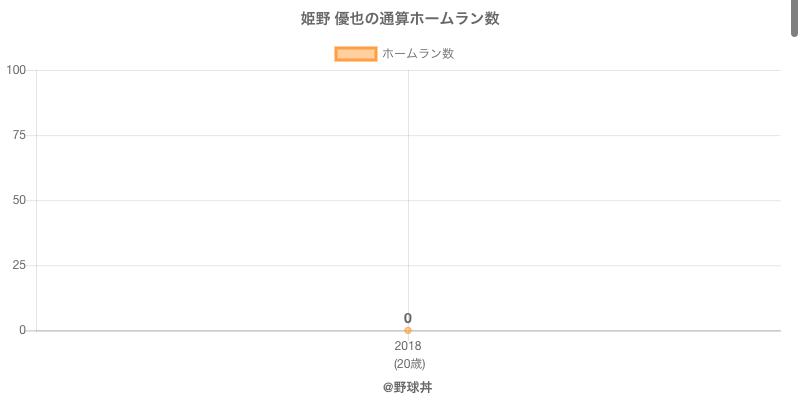 #姫野 優也の通算ホームラン数