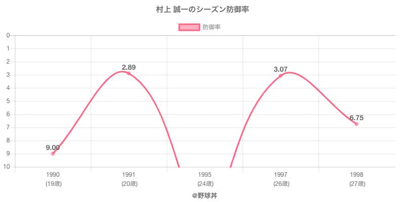 村上 誠一のシーズン防御率