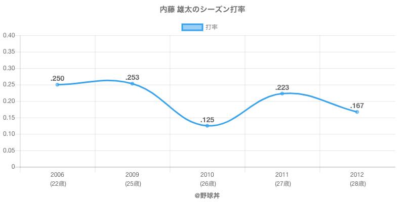 内藤 雄太のシーズン打率