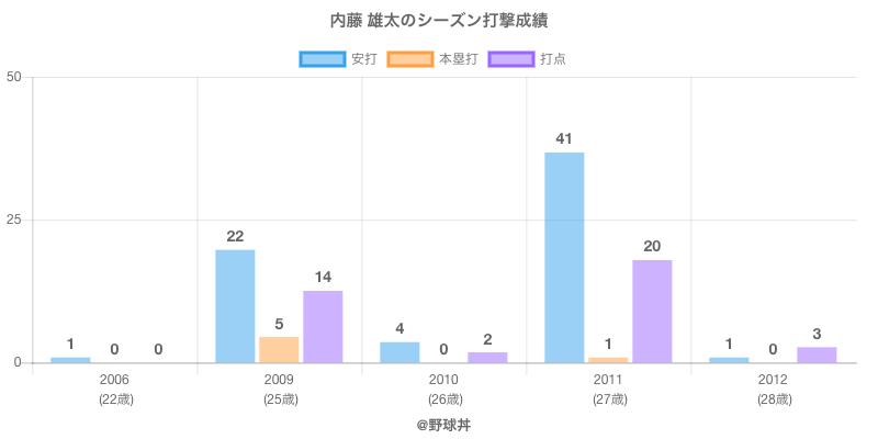 #内藤 雄太のシーズン打撃成績