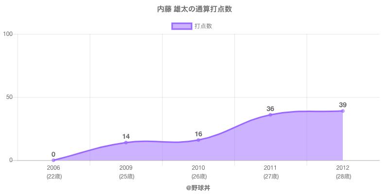 #内藤 雄太の通算打点数