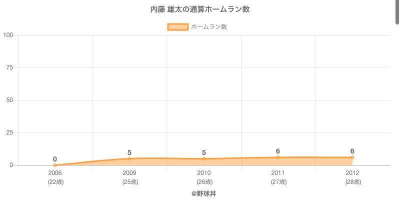 #内藤 雄太の通算ホームラン数