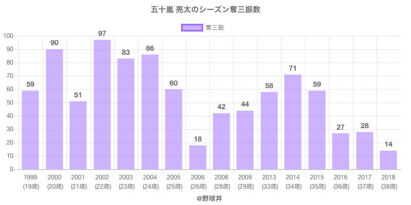 #五十嵐 亮太のシーズン奪三振数