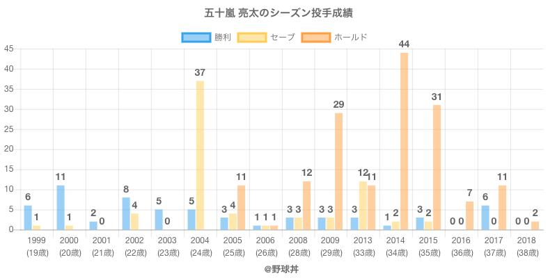 #五十嵐 亮太のシーズン投手成績