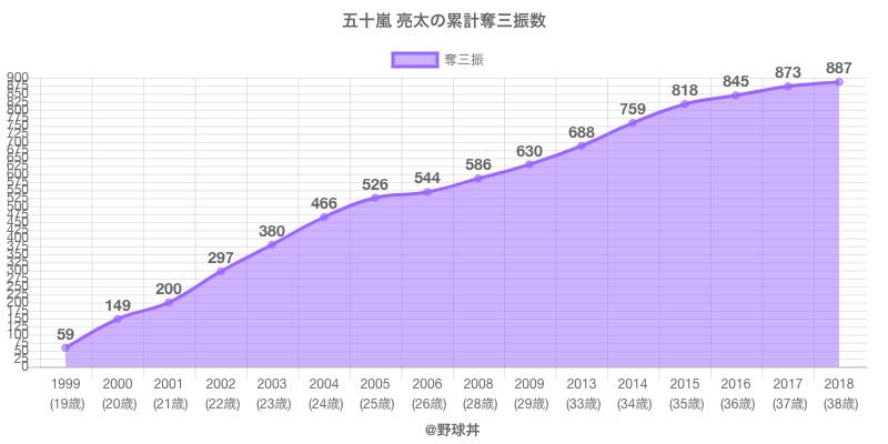#五十嵐 亮太の累計奪三振数
