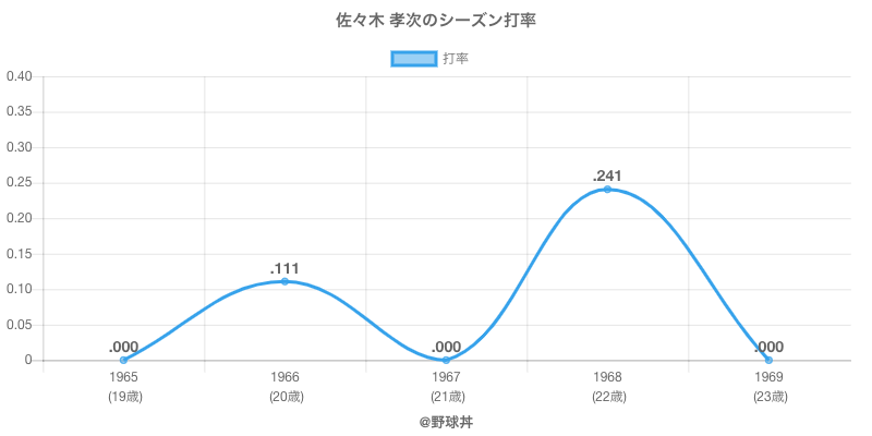 佐々木 孝次のシーズン打率