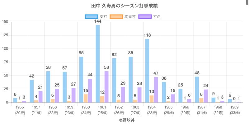 #田中 久寿男のシーズン打撃成績