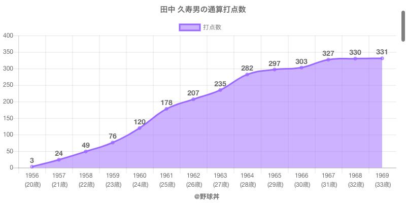 #田中 久寿男の通算打点数