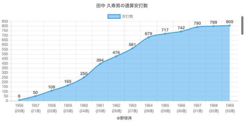 #田中 久寿男の通算安打数