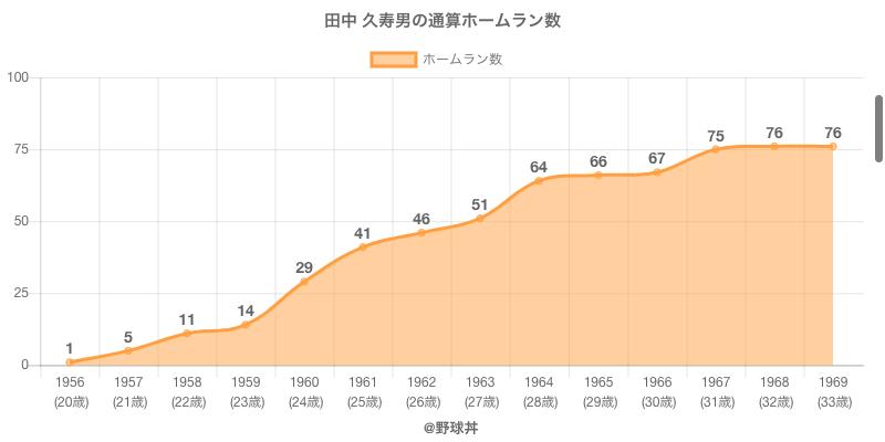 #田中 久寿男の通算ホームラン数