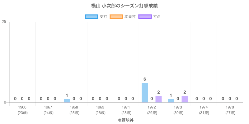 #横山 小次郎のシーズン打撃成績