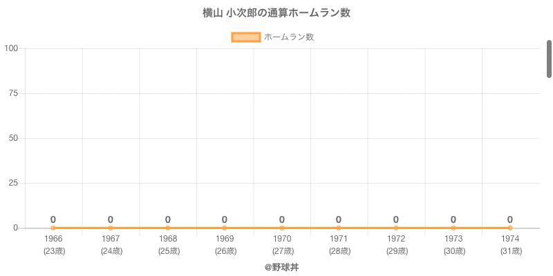 #横山 小次郎の通算ホームラン数
