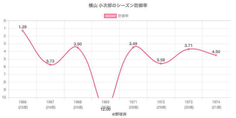 横山 小次郎のシーズン防御率