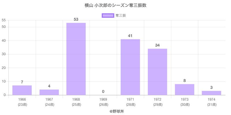 #横山 小次郎のシーズン奪三振数