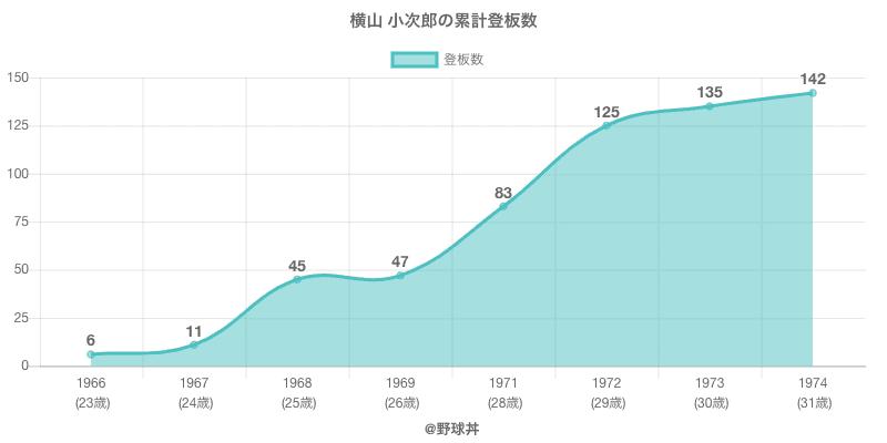 #横山 小次郎の累計登板数