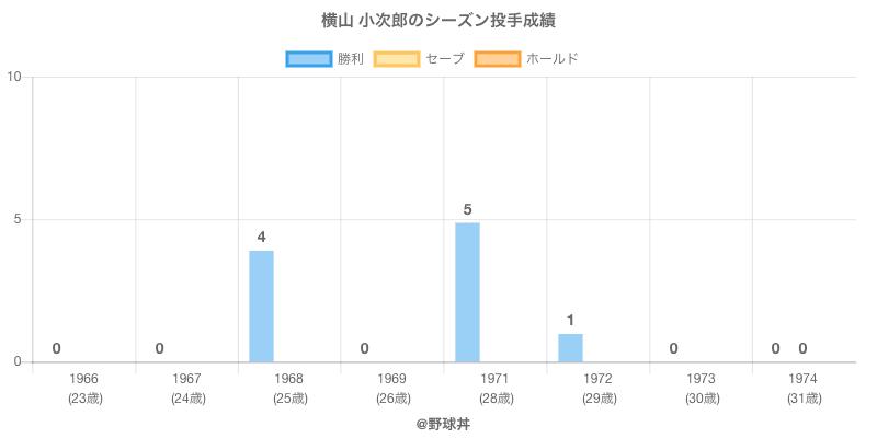 #横山 小次郎のシーズン投手成績