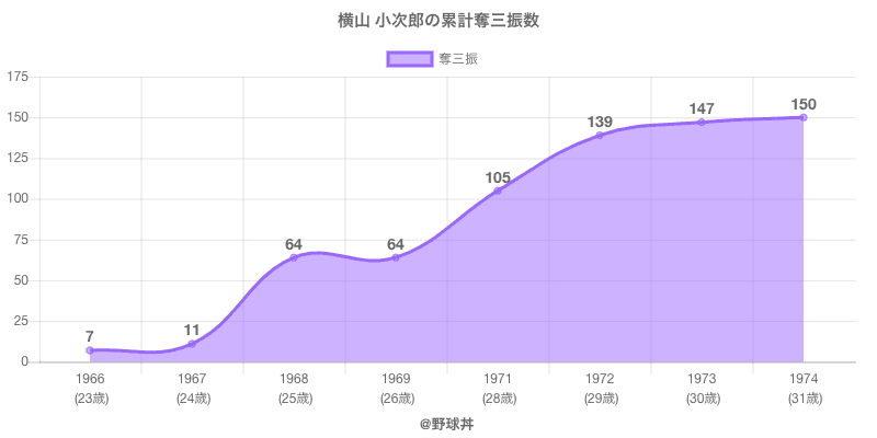 #横山 小次郎の累計奪三振数