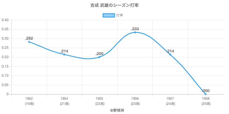 吉成 武雄のシーズン打率