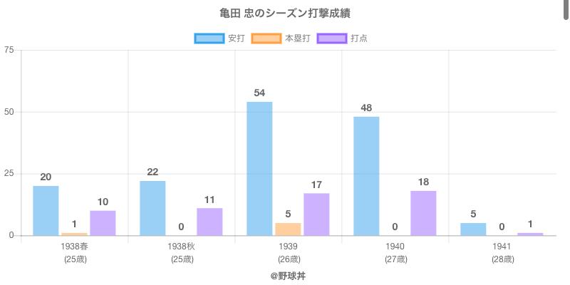 #亀田 忠のシーズン打撃成績