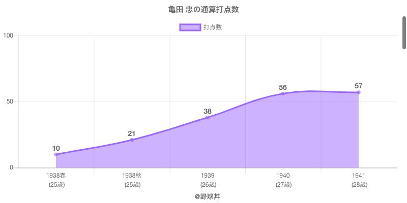 #亀田 忠の通算打点数