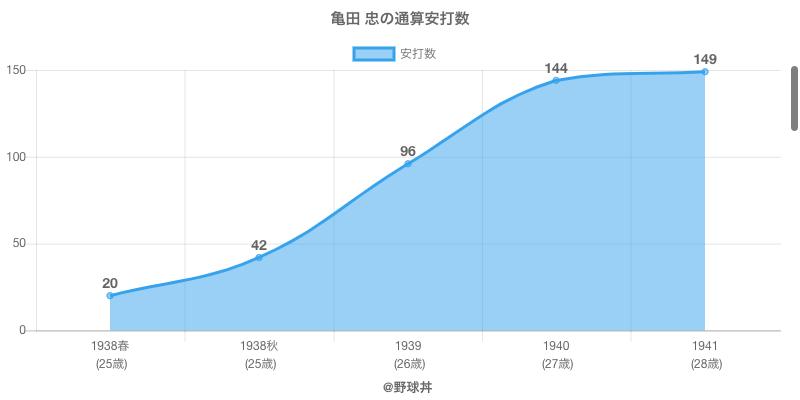 #亀田 忠の通算安打数