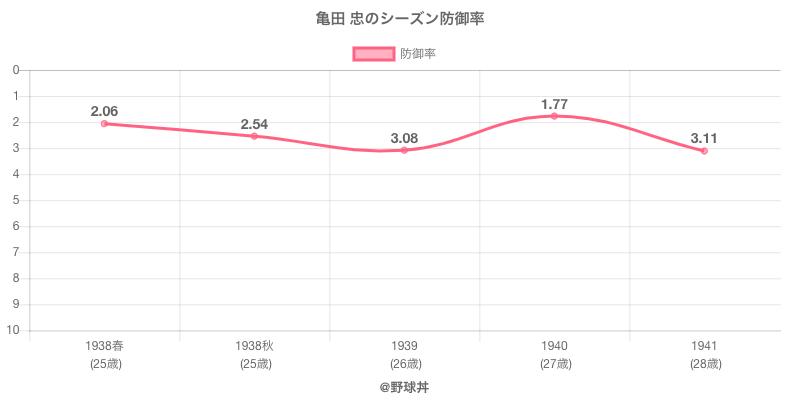 亀田 忠のシーズン防御率