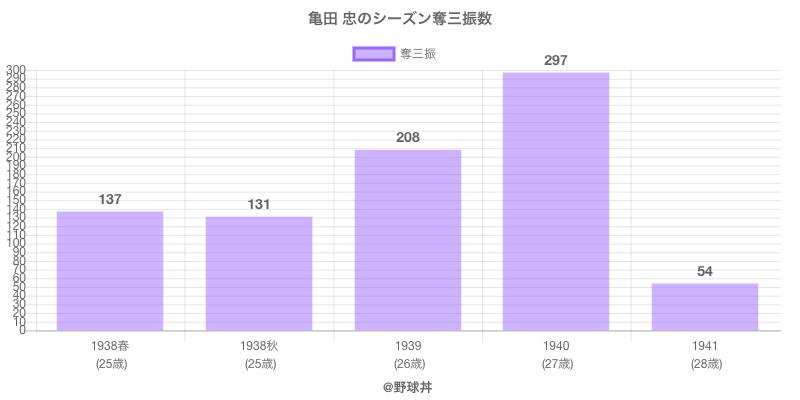 #亀田 忠のシーズン奪三振数