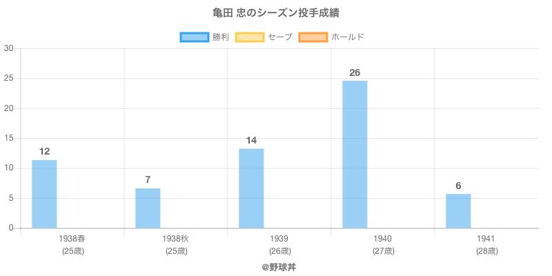 #亀田 忠のシーズン投手成績