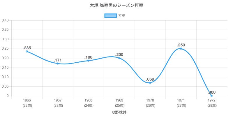 大塚 弥寿男のシーズン打率