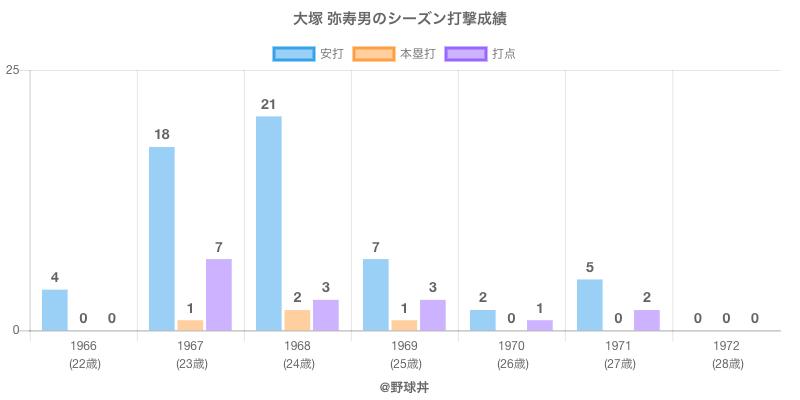 #大塚 弥寿男のシーズン打撃成績