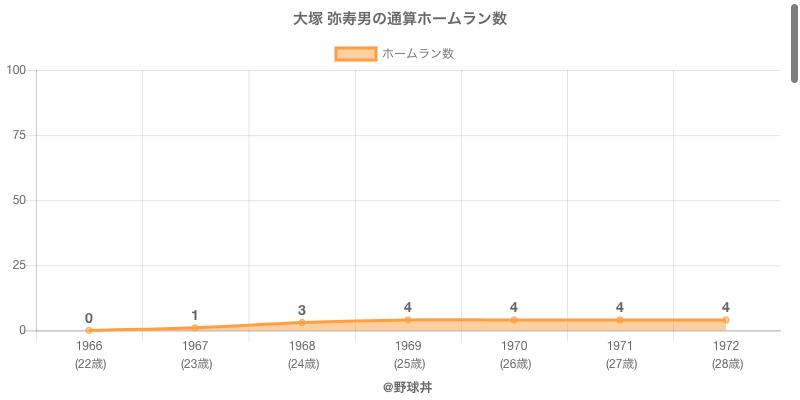 #大塚 弥寿男の通算ホームラン数