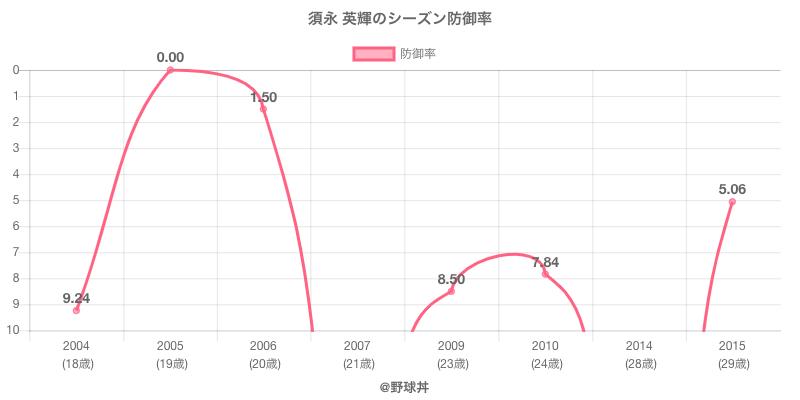 須永 英輝のシーズン防御率