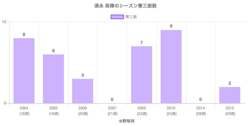 #須永 英輝のシーズン奪三振数