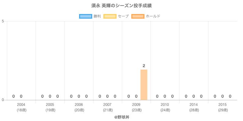 #須永 英輝のシーズン投手成績