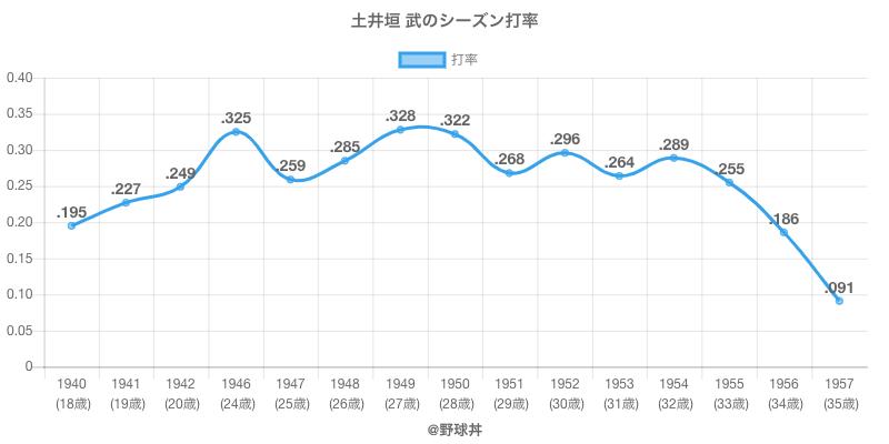 土井垣 武のシーズン打率