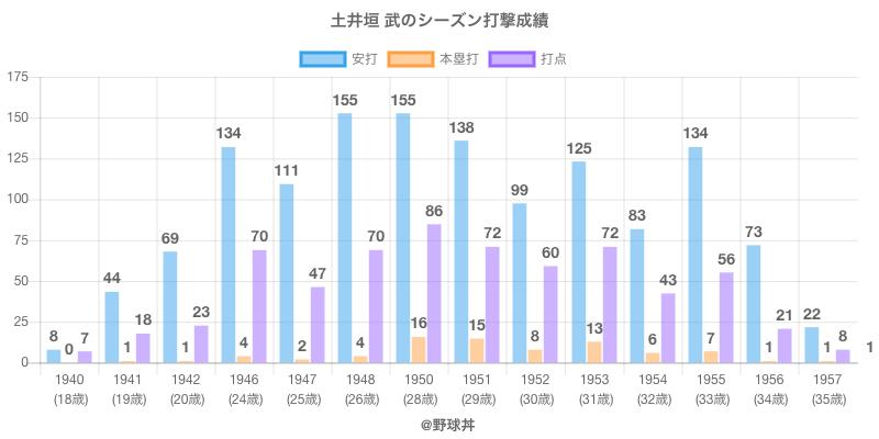 #土井垣 武のシーズン打撃成績