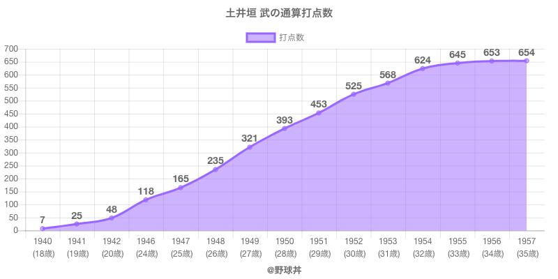 #土井垣 武の通算打点数