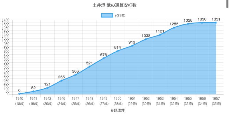 #土井垣 武の通算安打数