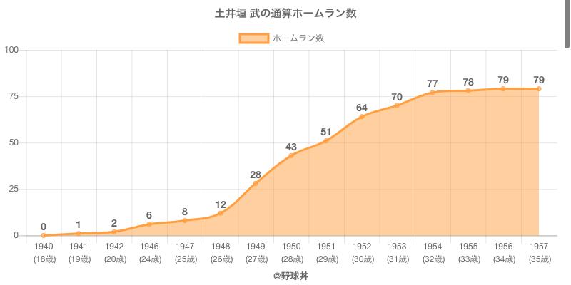 #土井垣 武の通算ホームラン数