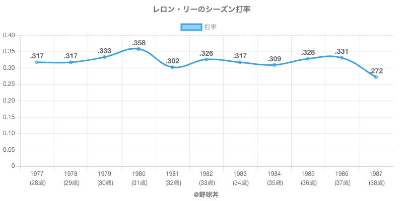 レロン・リーのシーズン打率