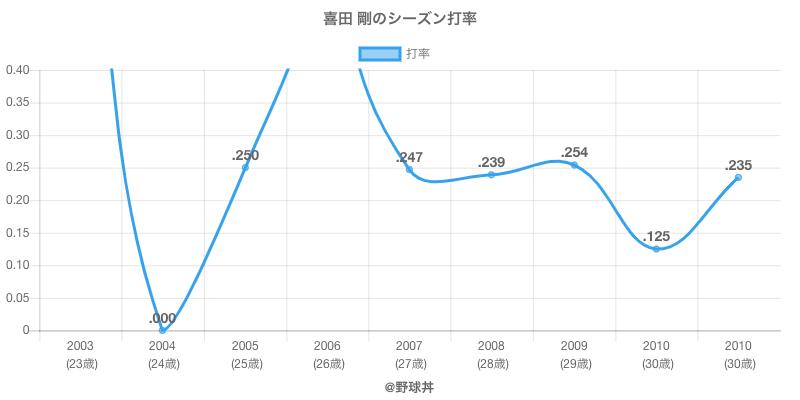 喜田 剛のシーズン打率