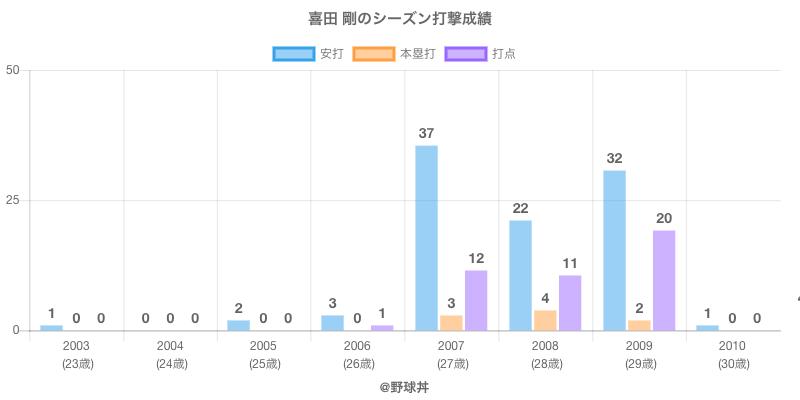 #喜田 剛のシーズン打撃成績
