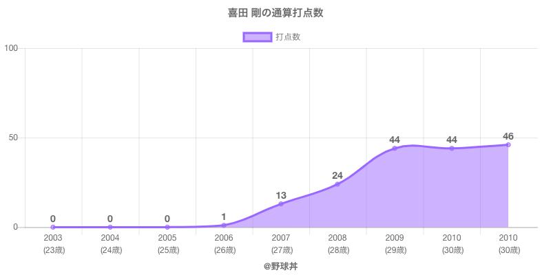 #喜田 剛の通算打点数