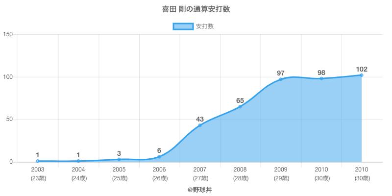 #喜田 剛の通算安打数