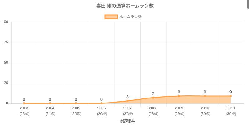 #喜田 剛の通算ホームラン数